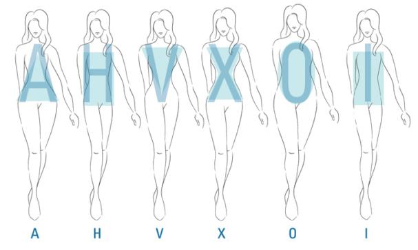 Types de corps féminins